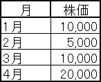 1月1万、2月5千、3月1万、4月2万の表