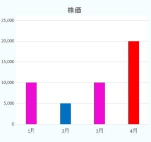 1月1万、2月5千、3月1万、4月2万のグラフ