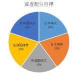【インデックス】積立投資の結果報告 2016年2月【投資信託】