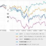 【Jリート】日本のREIT(不動産投資信託)は何故今、上がる?【投資信託】