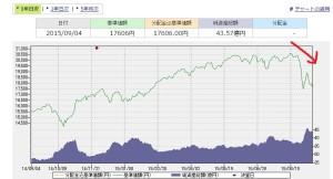 国内株式指数ファンド(TOPIX) 折れ線グラフ 大幅に下落