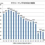 竹中平蔵氏「コロナで月5万円ベーシックインカムを」って、大賛成ですけど