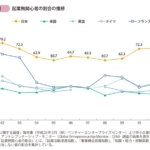 続)日本のGDPを増加させる方法は、これだ!