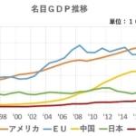 日本のGDPを増加させる方法は、これだ!